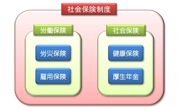 社会保険制度の図