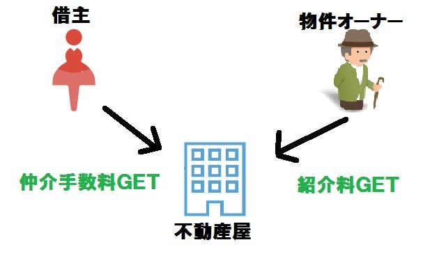 不動産屋の収益構造