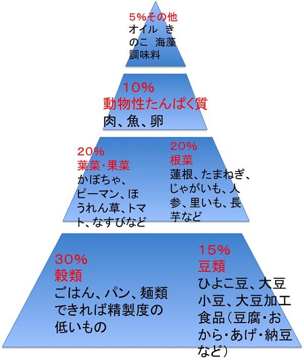 オプティマルフードピラミッド