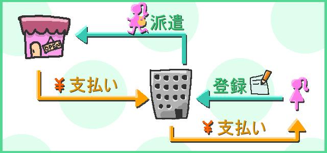 キャバクラ派遣の仕組みの図