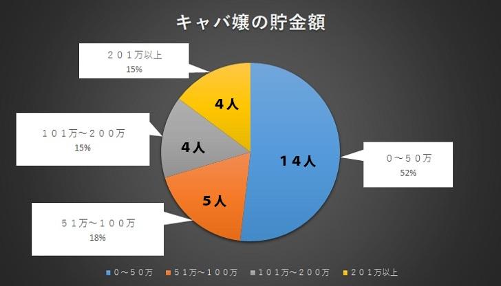 キャバ嬢の貯金額の統計グラフ